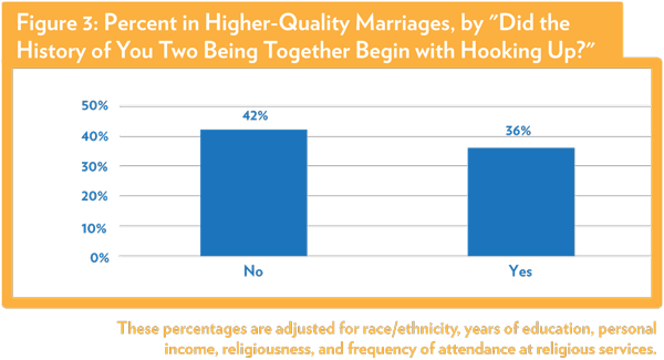 Average Time Spent Hookup Before Getting Engaged